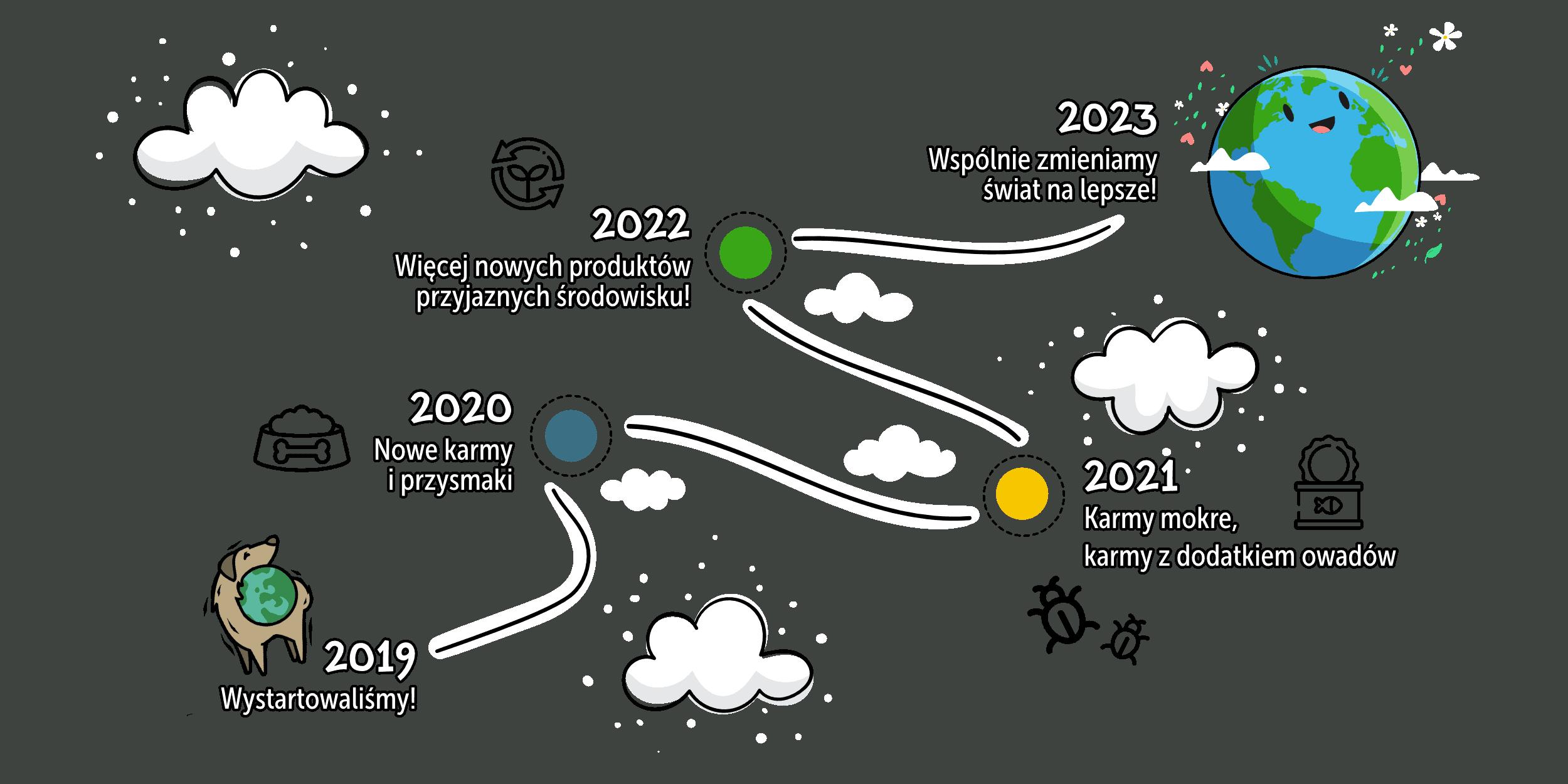 Plan rozwoju Benji's Planet
